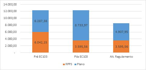 Aposentadoria por invalidez na Funpresp e no RPPS - valores em R$