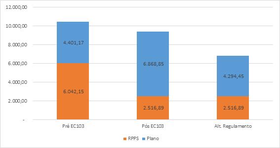 Pensão por morte na Funpresp e no RPPS - valores em R$