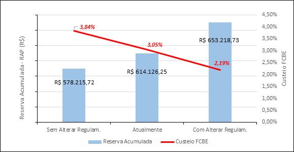 Reserva projetada (RAP) x custeio do fundo coletivo (FCBE)