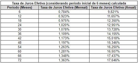 Taxa de juros 02.04