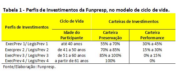 Perfis de Investimentos da Funpresp